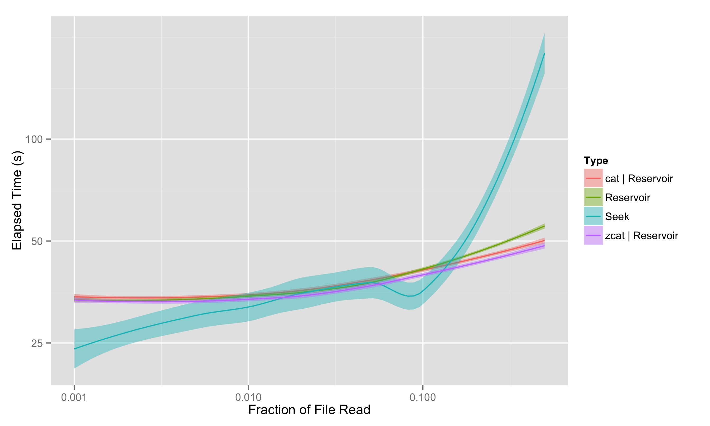 On Random vs  Streaming I/O Performance